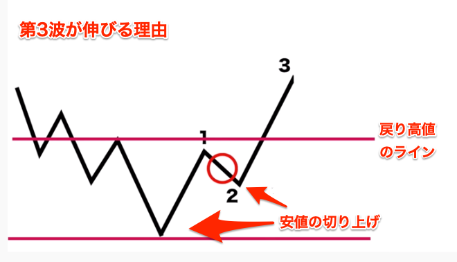 エリオット波動の第3波