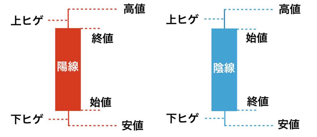 ローソク足(陽線、陰線)