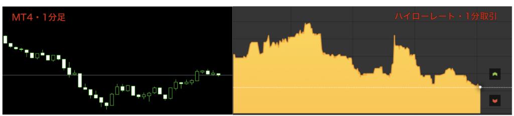 1分足チャートとハイロー レートの比較